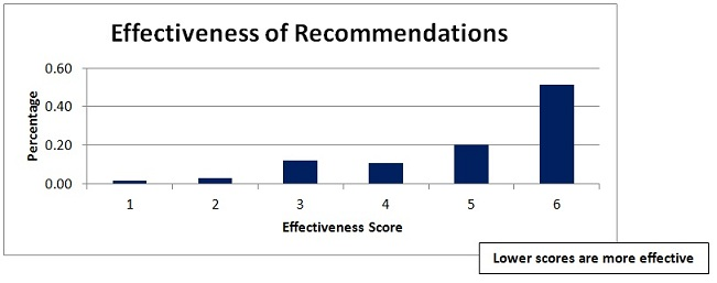 Figure 2: Percentage of recommendations and findings at each level of effectiveness
