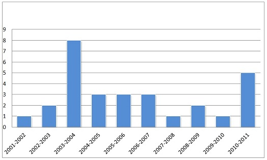 Figure 3: Inmate Murders 2000-01 to 2010-11 (Source: CSC Annual Performance Reports)
