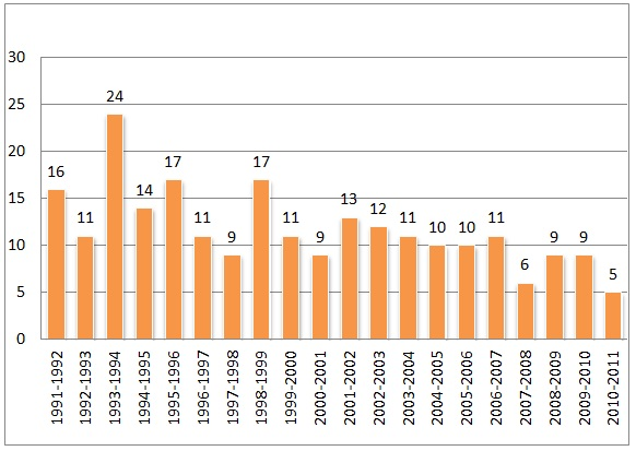 Figure 4: Federal Inmate Suicides 1991 to 2010-11 (Source: CSC Annual Suicide Report)