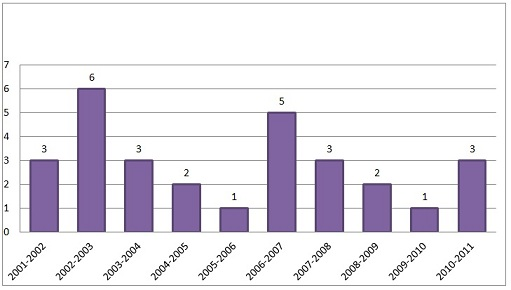 Figure 5: Inmate Drug Overdoses and Suspected 2000-01 to 2010-11 (Source: CSC Annual Performance Reports)