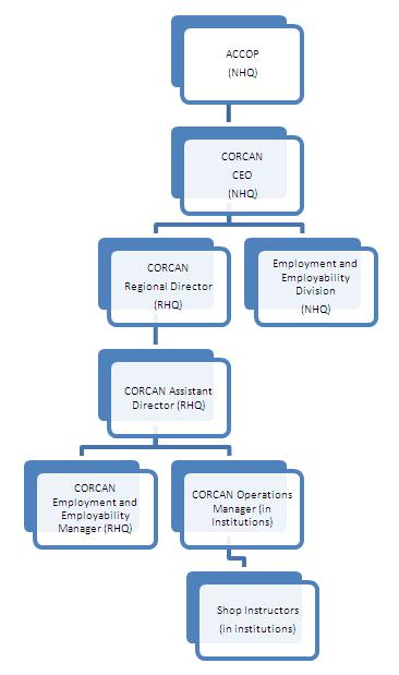 CORCAN Governance Structure - ACCOP precedes the CORCAN CEO (NHQ). The CORCAN CEO governs the CORCAN Regional Director (RHQ) and the Employment and Employability Division (NHQ). The CORCAN Regional Director oversees the CORCAN Assistant Director (RHQ). The CORCAN Assistant Director is in charge of the CORCAN Employment and Employability Manager (RHQ) as well as the CORCAN Operations Manager (in institutions). The CORCAN Operations Manager oversees the Shop Instructors (in institutions).
