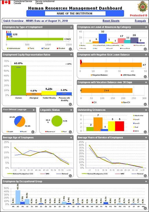 Audit of HR Data Integrity