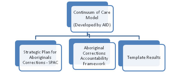 Audit of the Implementation of the Aboriginal Corrections ...