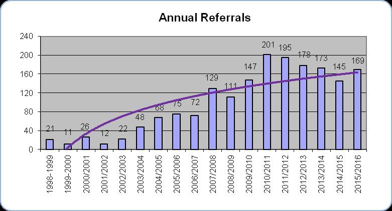 Restorative Opportunities - Victim-Offender Mediation Services
