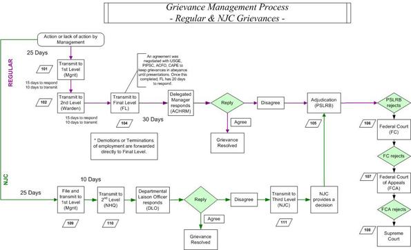 Audit of the staff grievance process grievance process flow chart altavistaventures Images