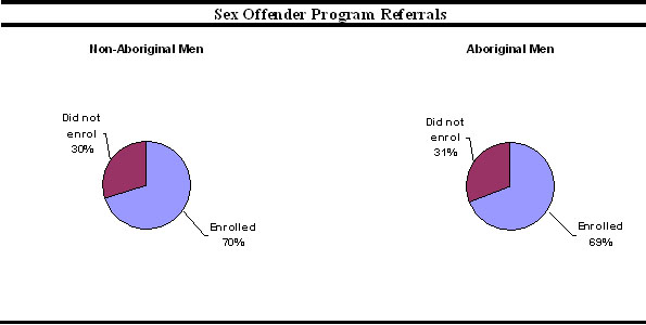 Analysis of who enrolled and who did not enrol in Sex Offender Program ...